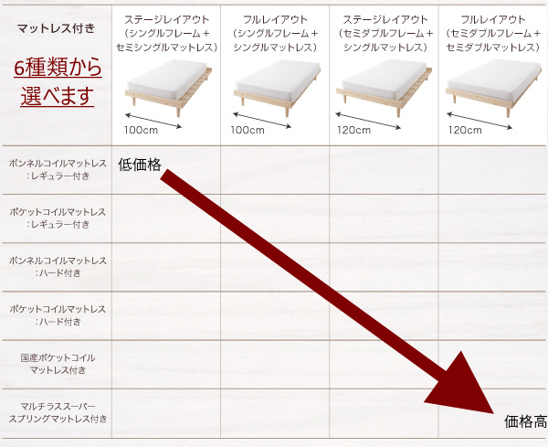 北欧ベッド ノーラのマットレスは6種類