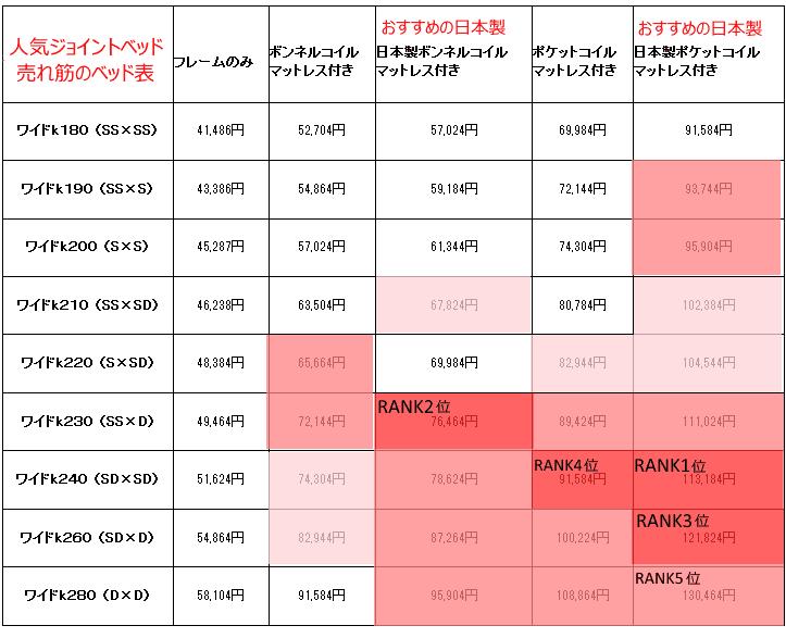 人気のサイズと価格表ランキング