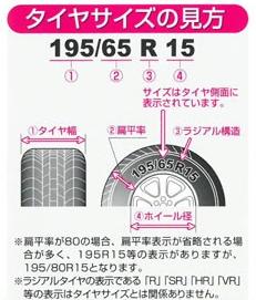 実物のタイヤのサイズ表記箇所