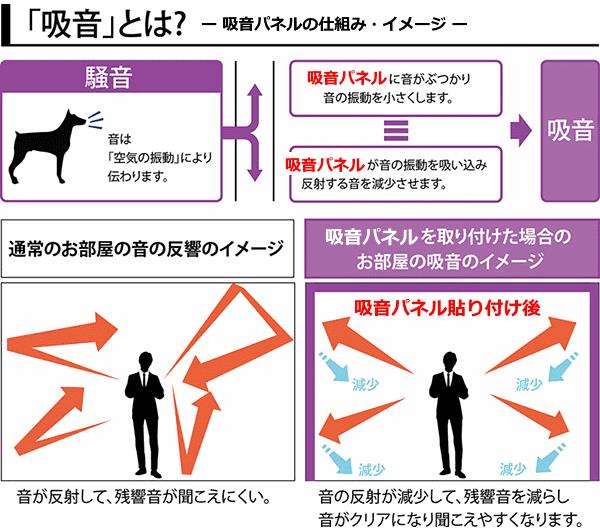 図解 吸音パネルの仕組みとイメージ図